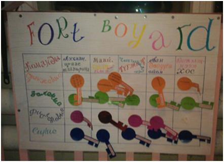 Сценарий детской подростковой игры — «Форт Боярд для детей»